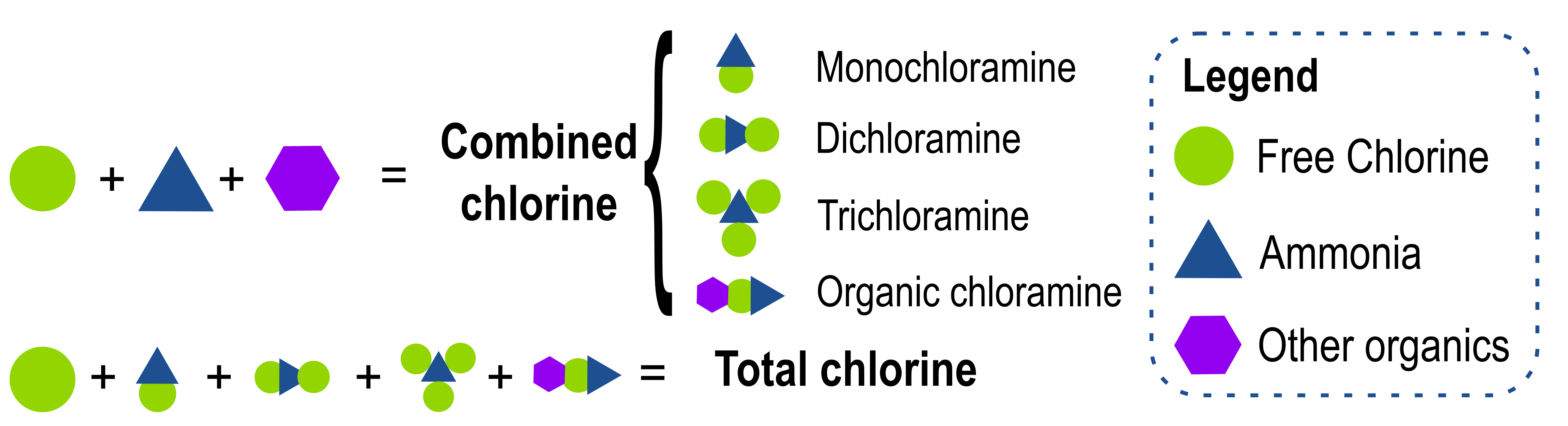 Free, combined, and total chlorine