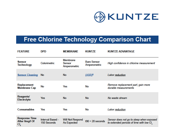 Kuntze-Free-Chlorine-Technology-Comparison-Chart